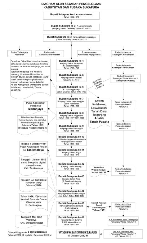 DiagramWasiat